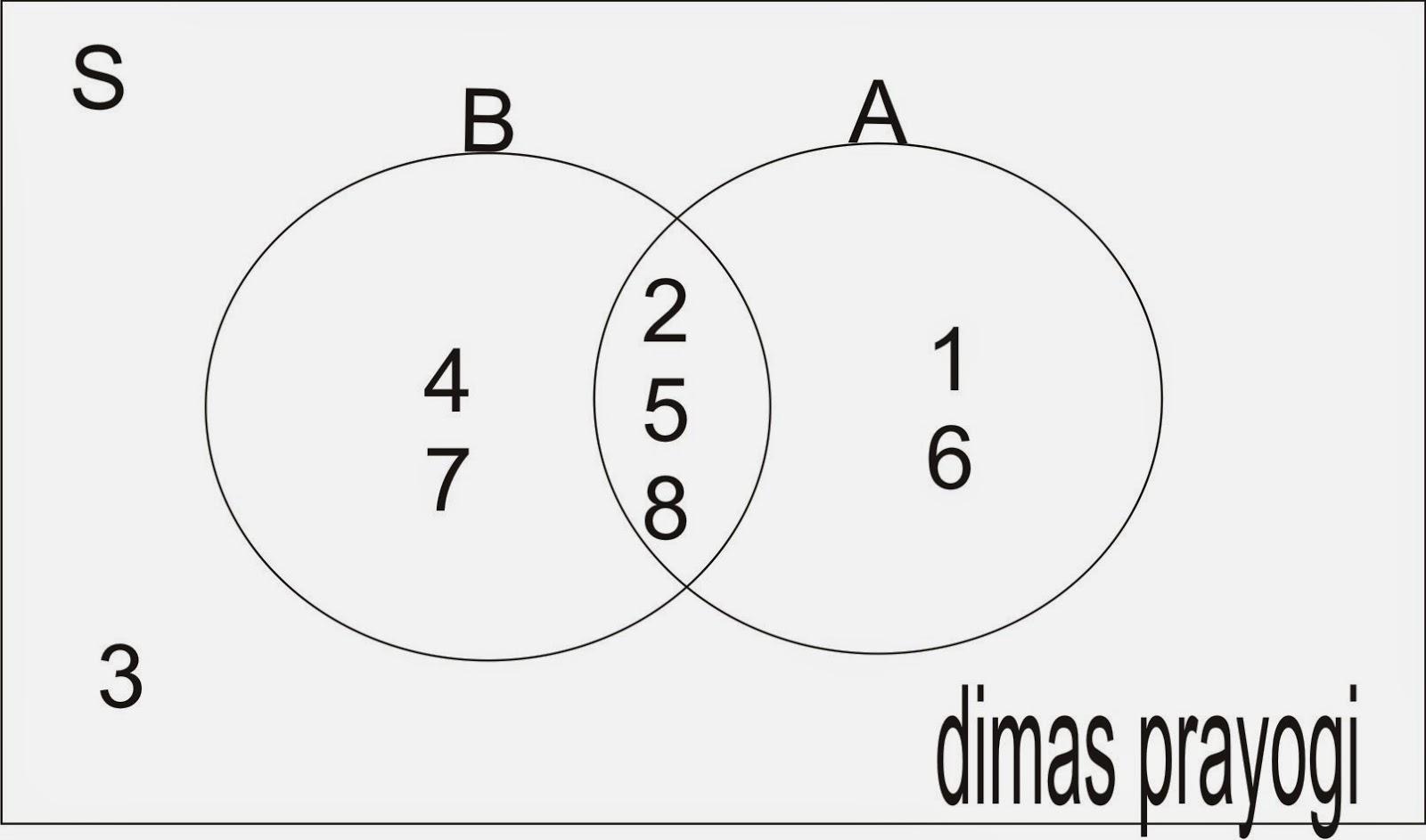 Catatan nana himpunan dan diagram venn 5 bilangan bulat dan bilangan real ccuart Image collections