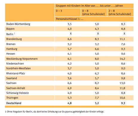 Personalschlüssel Kita Berechnen : aktuelle sozialpolitik dezember 2013 ~ Themetempest.com Abrechnung