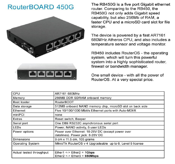 Server Solution in Bangladesh: Mikrotik Router Solutions in Bangladesh