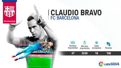Claudio Bravo - Best Goalkeeper