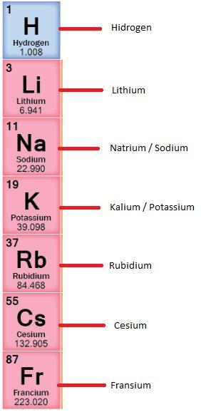 Berbagi inspirasi mengenal penamaan umum senyawa kimia unsur golongan ia urtaz Gallery