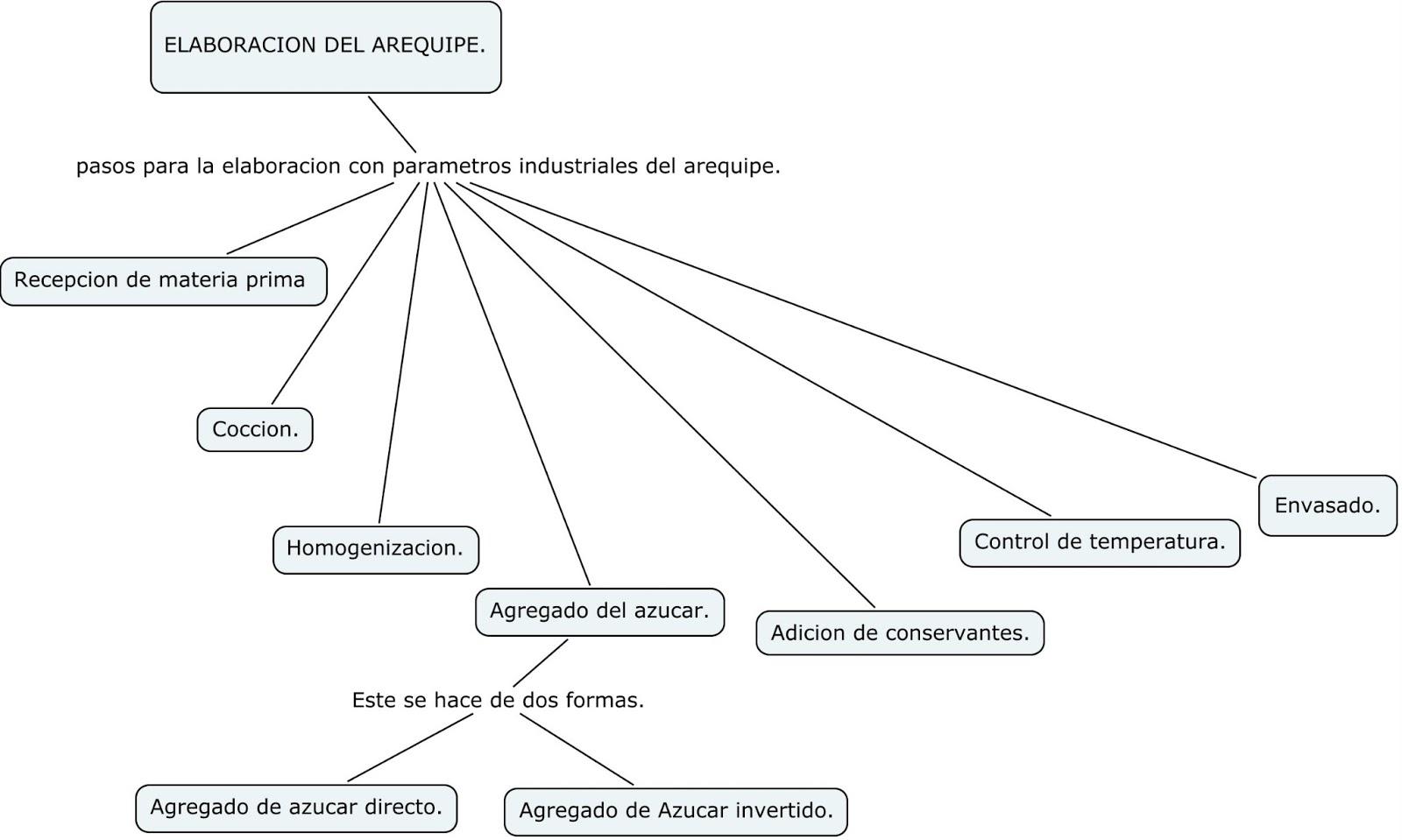 PROCEDIMIENTO INDUSTRIAL PARA EL AREQUIPE : Definición y producción ...