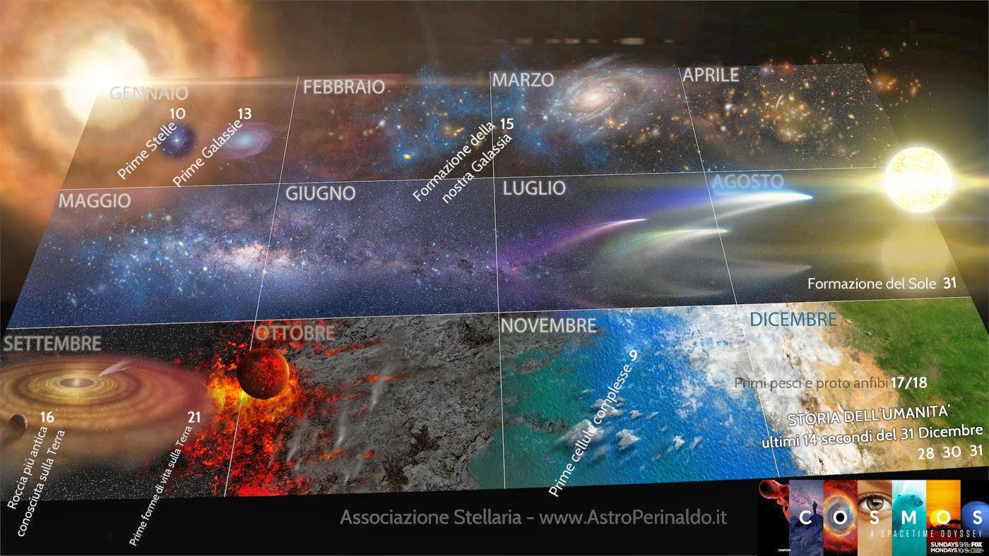 Cosmic Calendar Wallpaper : El origen de la vida