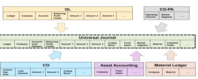 Prashant s medley sap s 4 hana simple finance simplified for Table 6 4 cobol conversion project schedule