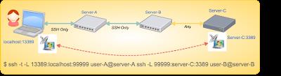 多段SSHでRDPのポート転送