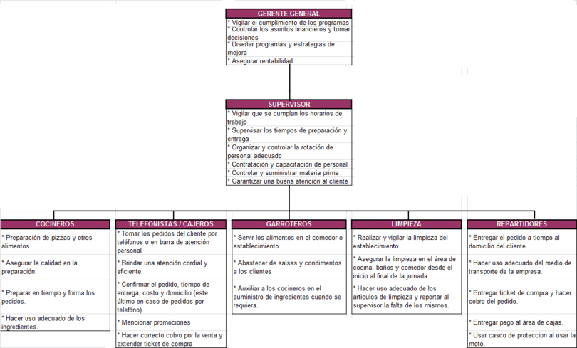 Organigrama funcional definici n caracter sticas y ejemplo for Explique que es una oficina