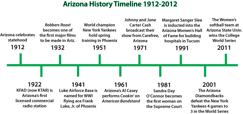 a brief history of softball A brief history of the world quiz updated: march 8, 2017 this quiz was expert reviewed by regina munch regina has a master's degree in european history and the history of american foreign policy from boston college.
