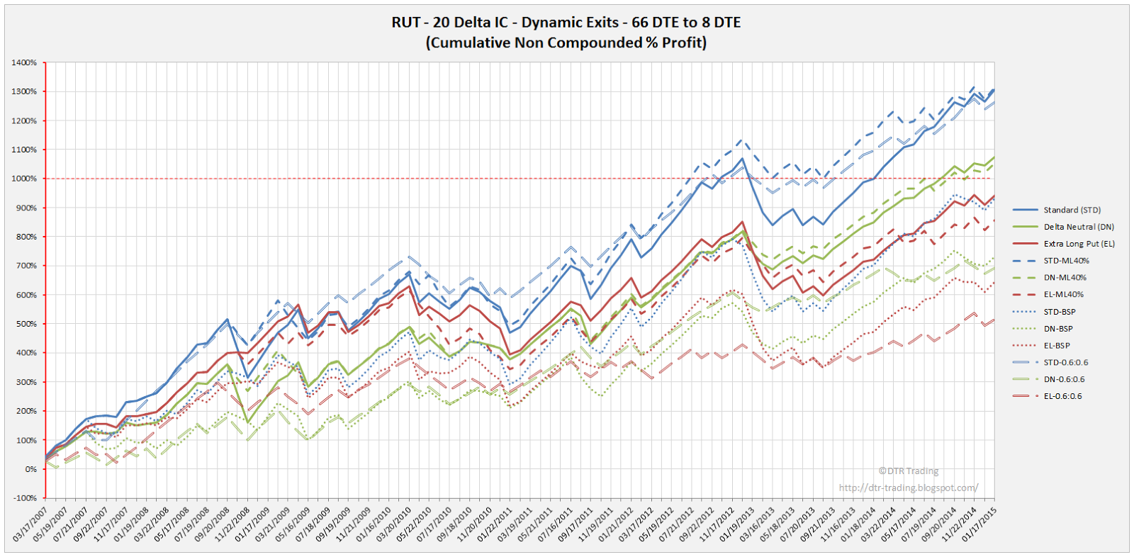 Iron Condor Dynamic Exit Equity Curves RUT 66 DTE 20 Delta All Versions