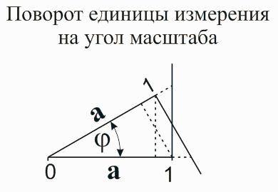 Поворот единицы измерения. Основы математики. Николай Хижняк. Математика для блондинок.