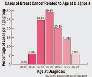 breast cancer community resources essay Free resources  essays essays (student written)  role of nurse in breast cancer health promotion nursing essay  it can help to remove fear of breast cancer .