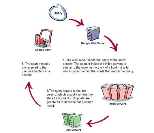Several ways of determining the importance ofthe information on a web