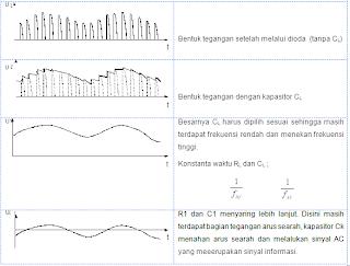 tabel modulasi