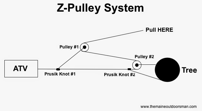 pulley systems diagrams  diagrams  autosmoviles com