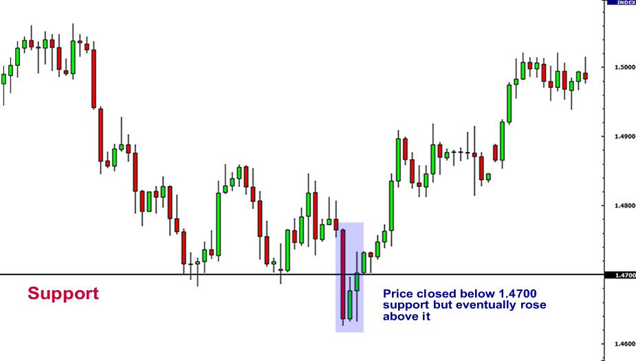 Forex trading support and resistance strategy