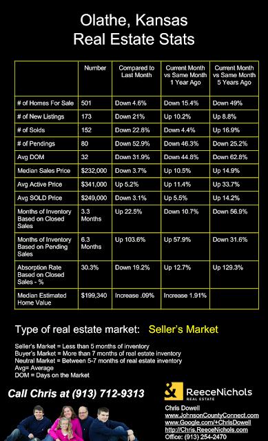 Olathe, Olathe KS, Olathe Kansas, Olathe homes for sale, Olathe real estate