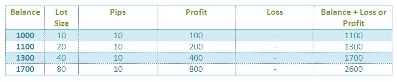 U trading martingale strategies