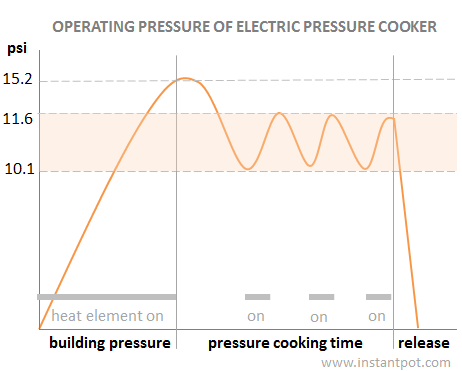 electric pressure cooker heat cycles