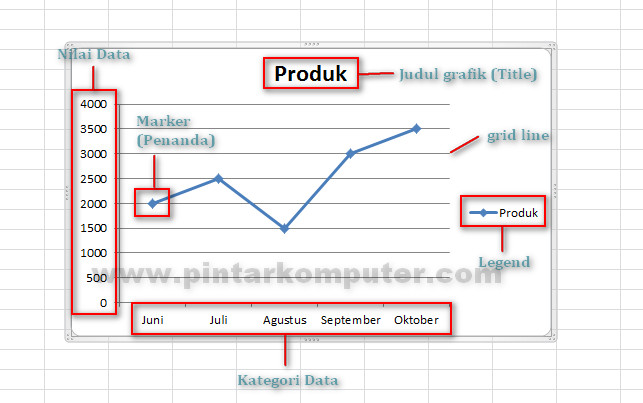 Cara mudah membuat grafik garis line chart di excel 2007 2010 cara mudah membuat grafik garis line chart di excel 2007 2010 2013 ccuart Image collections