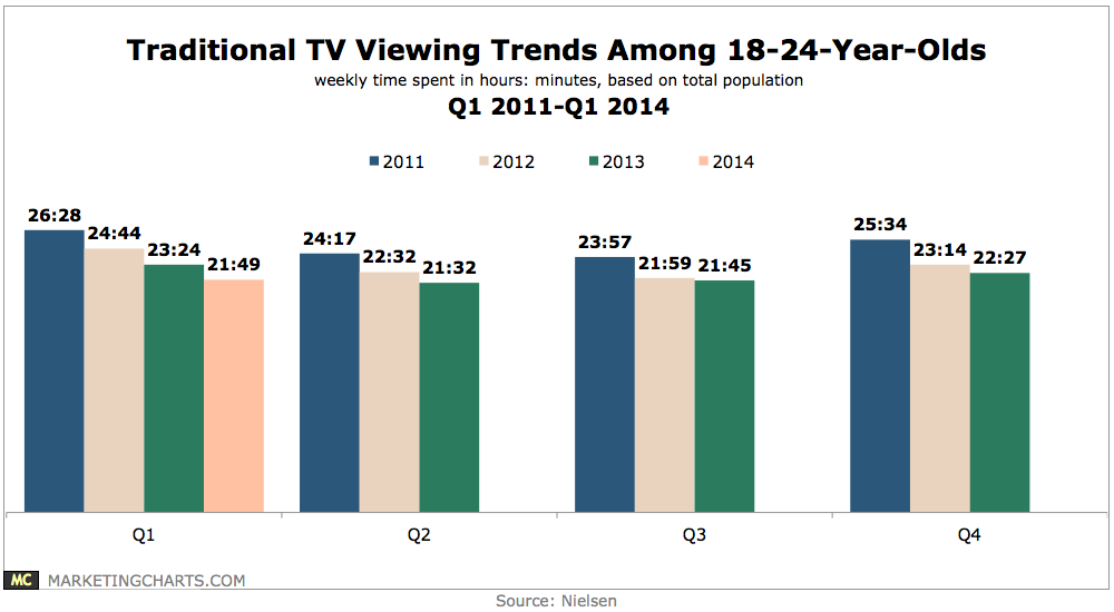 daily chart showing the drop in US user infrnt of television