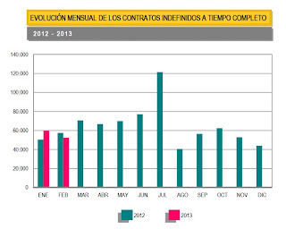 Contratos indefinidos España enero 2012 febrero 2013