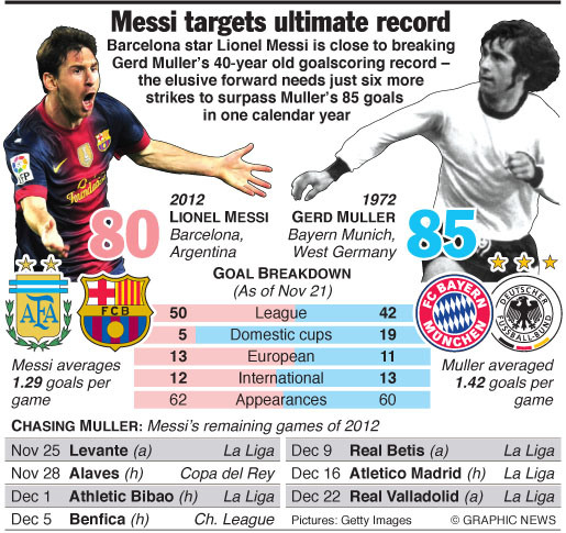 Calendar Year Goals Record : Kmhouseindia lionel messi creates record for most goals