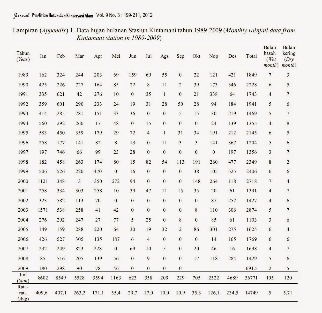 Sing Dadi Blog Data Hujan Bulanan Stasiun Kintamani Tahun 1989 2009