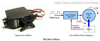 servomotor