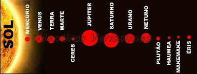 Os cientistas e astrônomos decidiram que Plutão não é planeta e sim planeta-anão. Ceres, Haumua, Makemake e Éris são os outros planetas-anões do sistema solar