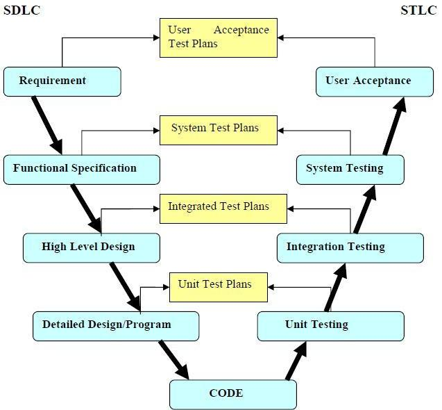 Increiblelavista v model in software development model each phase must be completed before the next phase begins testing of the product is planned in parallel with a corresponding phase of development ccuart Choice Image