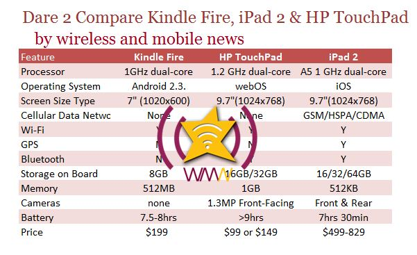 amozon kindle fire marketing Before kindle fire was released, a survey led by betanews showed that 31 66 percent already preordered kindle fire and another 23 26 percent plan to purchase within 3 months (wilcox, 2011) it is so amazing to see how much interest amazon's advertising had created.