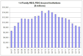 FDIC REO