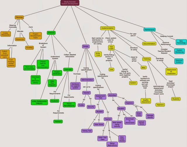 Decorative, colorful concept map