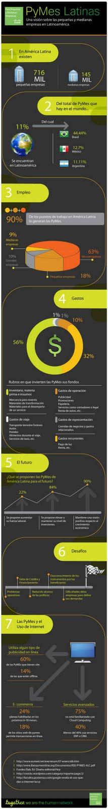 Estadísticas de PYMES en Latinoamerica 2011