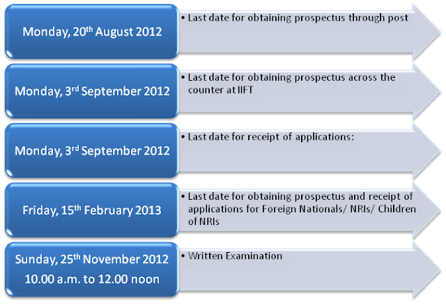 iift exam date 2013 admissions notification