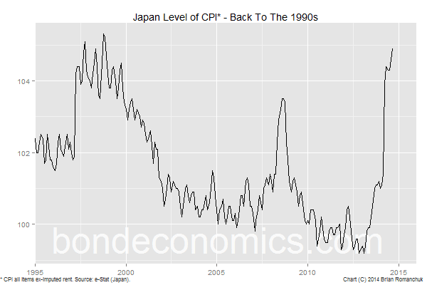Chart: Level of Japanese CPI