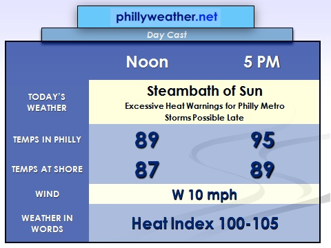 Phillyweather.net: Steam To Storms (Again)