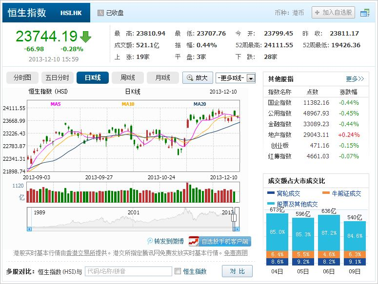 中国株コバンザメ投資 香港ハンセン指数20131210