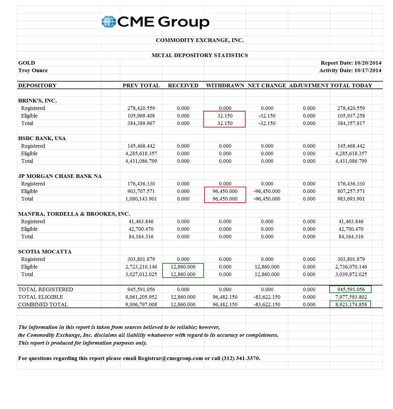 Stock options weeklys