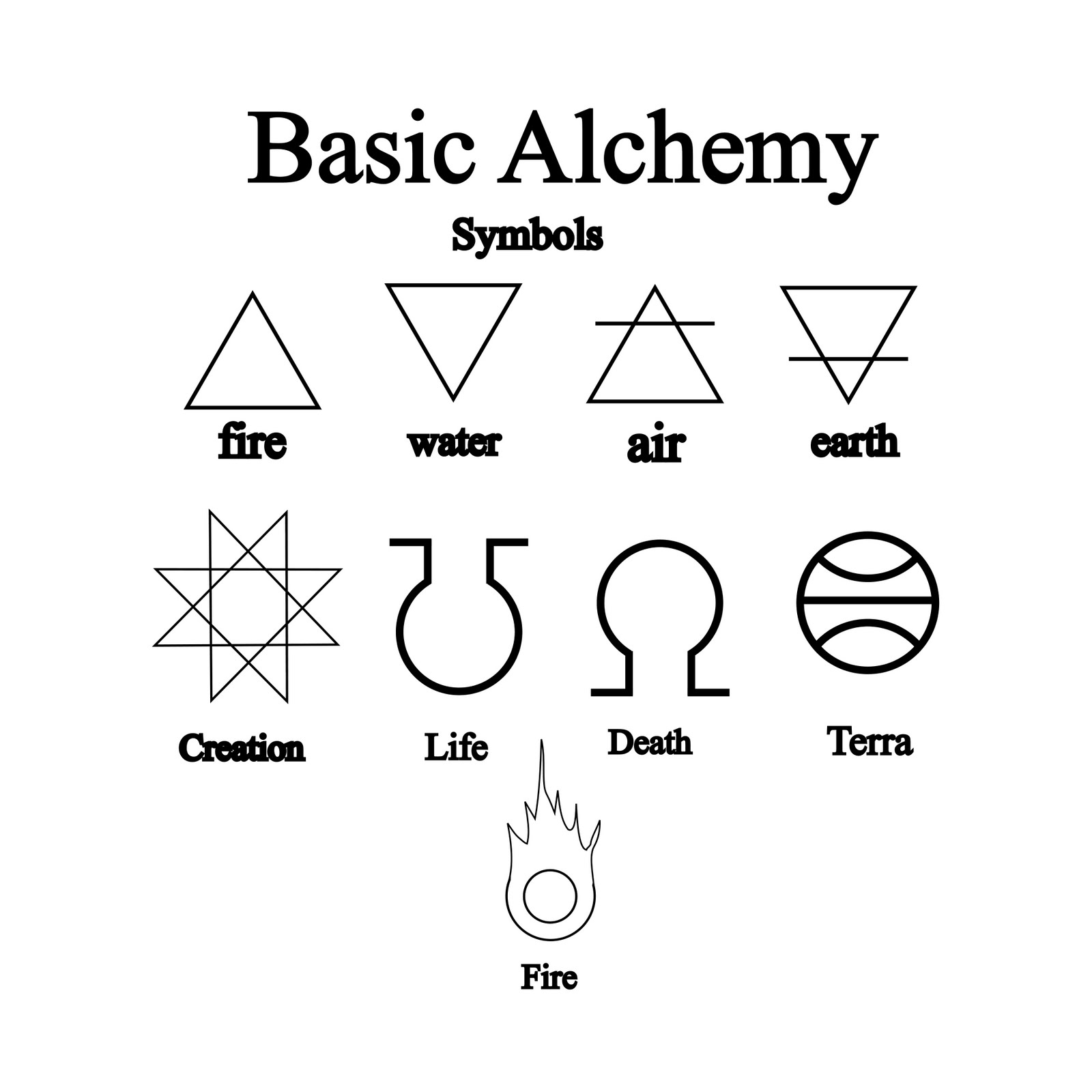 Alchemy Symbols And Meanings Fullmetal Alchemist Basic ...
