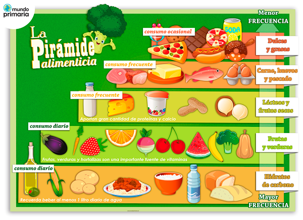 en la tabla de abajo podis encontrar muchos juegos con todos los puntos del tema de salud y alimentacin nimo y a aprender jugando