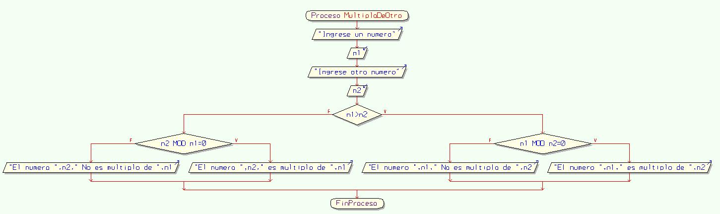 Diagramas de flujo y algoritmos hacer el diagrama de flujo de un programa que permita determinar si un numero es mltiplo de otro ccuart Gallery