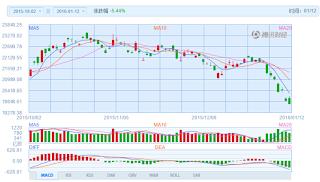 中国株コバンザメ投資 香港ハンセン指数20160112