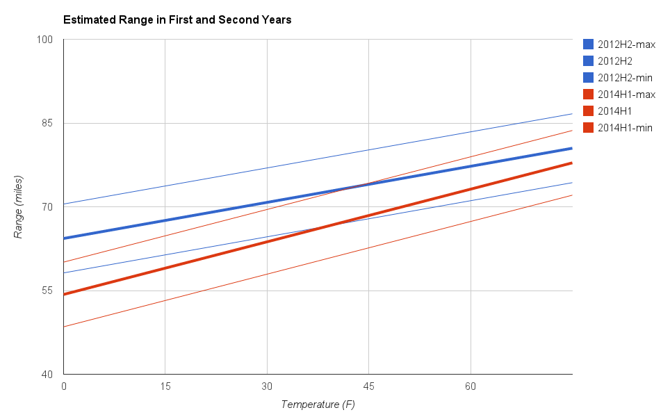 Graph of Estimated Range in First and Second Years