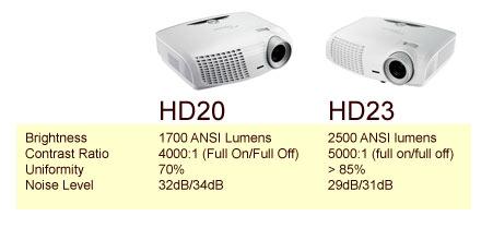 optoma hd20 vs the hd23 bulb accessories remote rh projectorforiphone blogspot com optoma hd20 user manual optoma hd20 manual download