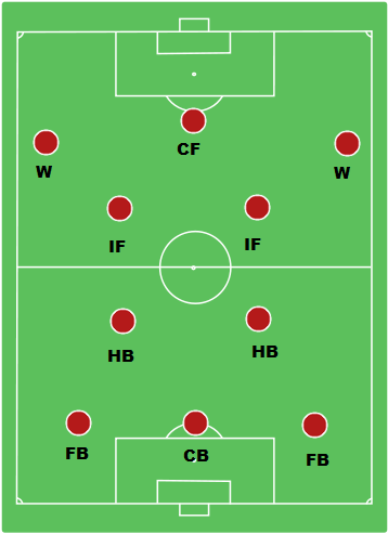 WM Formation Player Positioning