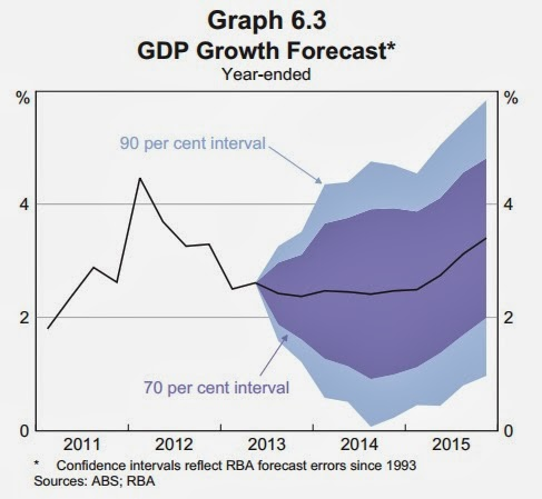 Impact of recessions