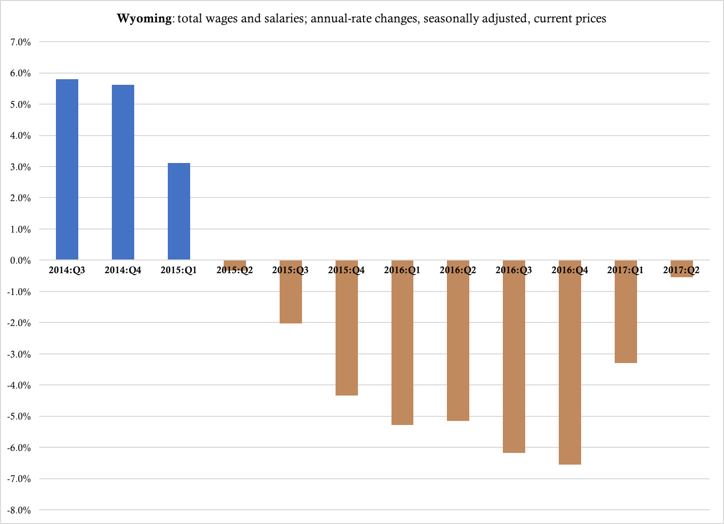 wyoming prosperity wage report raises questions. Black Bedroom Furniture Sets. Home Design Ideas