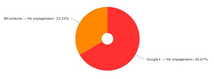 График переходов из социальных сетей Яндекс Метрика