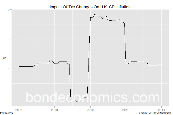 Chart: Impact Of Indirect Tax Changes On UK CPI Inflation