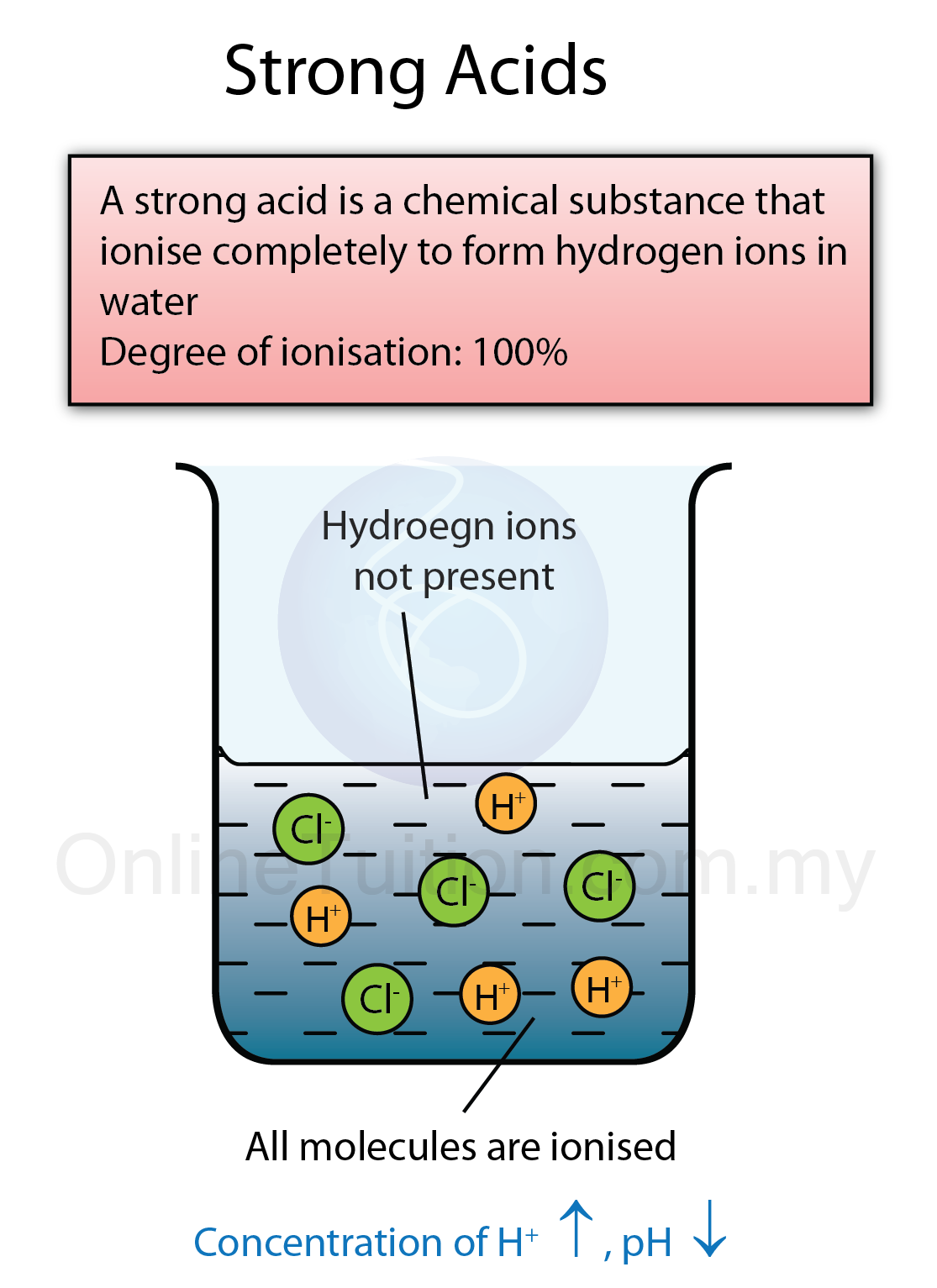 ... acids are acids that ionise completely to form hydrogen ions in water